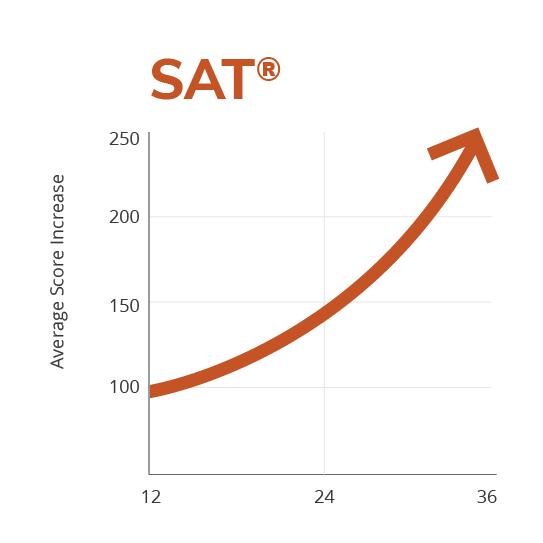 SAT score improvement